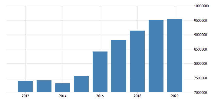united states state government tax collections total sales and gross receipts taxes in georgia thous of $ a na fed data