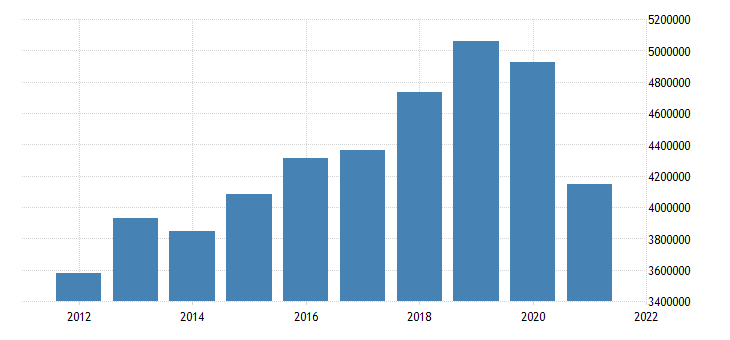 united states state government tax collections total sales and gross receipts taxes in hawaii thous of $ a na fed data