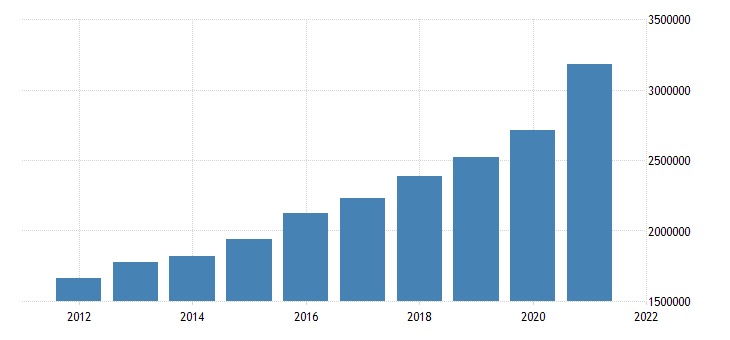 united states state government tax collections total sales and gross receipts taxes in idaho thous of $ a na fed data