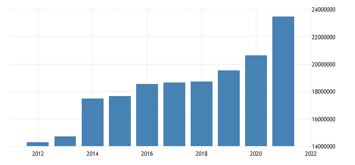 united states state government tax collections total sales and gross receipts taxes in illinois thous of $ a na fed data
