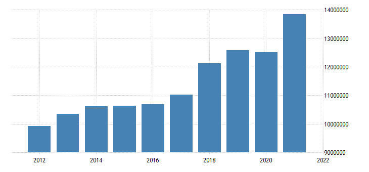 united states state government tax collections total sales and gross receipts taxes in indiana thous of $ a na fed data