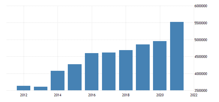 united states state government tax collections total sales and gross receipts taxes in iowa thous of $ a na fed data