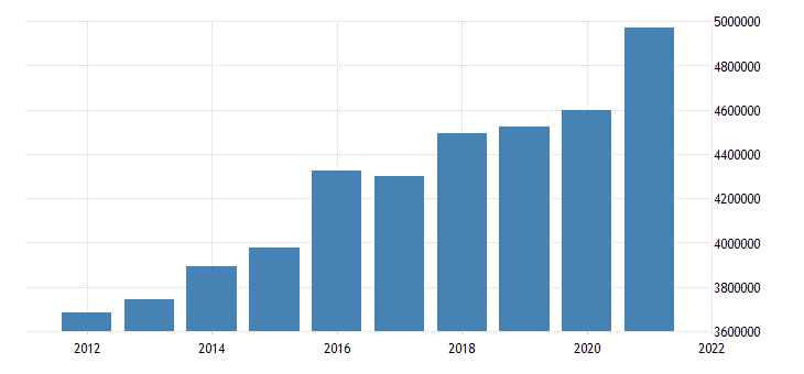 united states state government tax collections total sales and gross receipts taxes in kansas thous of $ a na fed data