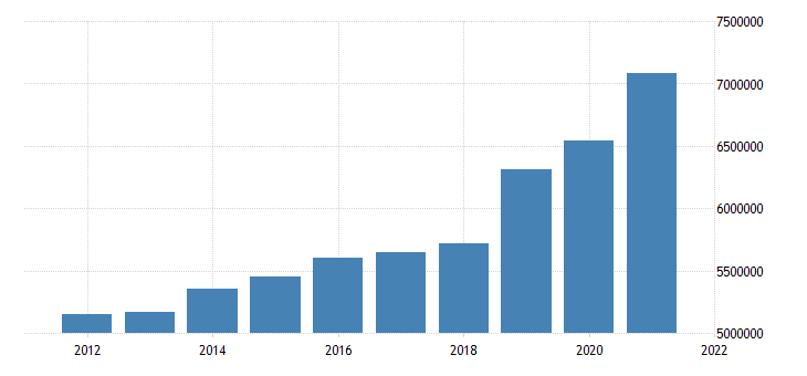 united states state government tax collections total sales and gross receipts taxes in kentucky thous of $ a na fed data
