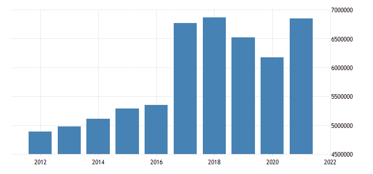 united states state government tax collections total sales and gross receipts taxes in louisiana thous of $ a na fed data