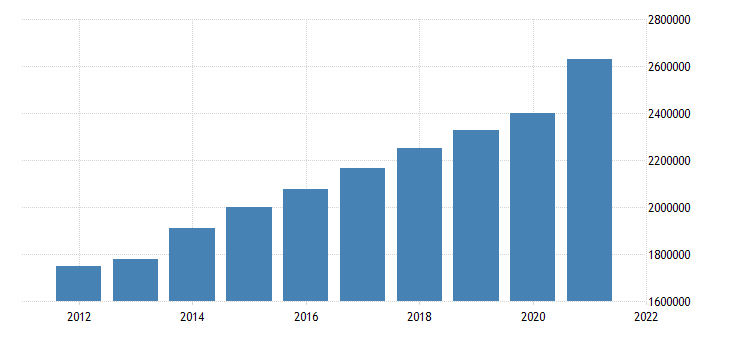 united states state government tax collections total sales and gross receipts taxes in maine thous of $ a na fed data