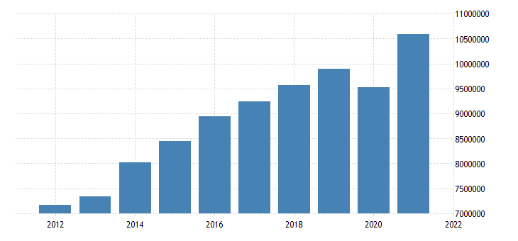 united states state government tax collections total sales and gross receipts taxes in maryland thous of $ a na fed data