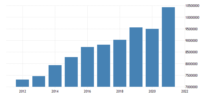 united states state government tax collections total sales and gross receipts taxes in massachusetts thous of $ a na fed data