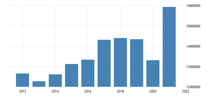 united states state government tax collections total sales and gross receipts taxes in michigan thous of $ a na fed data