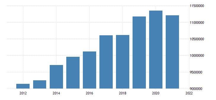 united states state government tax collections total sales and gross receipts taxes in minnesota thous of $ a na fed data