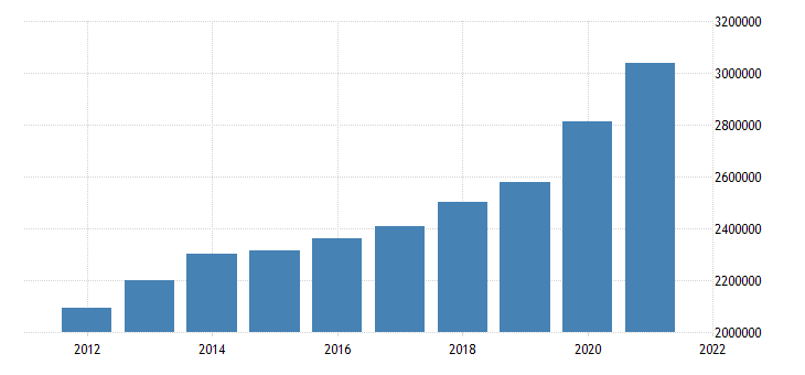 united states state government tax collections total sales and gross receipts taxes in nebraska thous of $ a na fed data