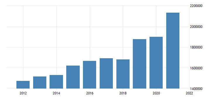 united states state government tax collections total sales and gross receipts taxes in rhode island thous of $ a na fed data