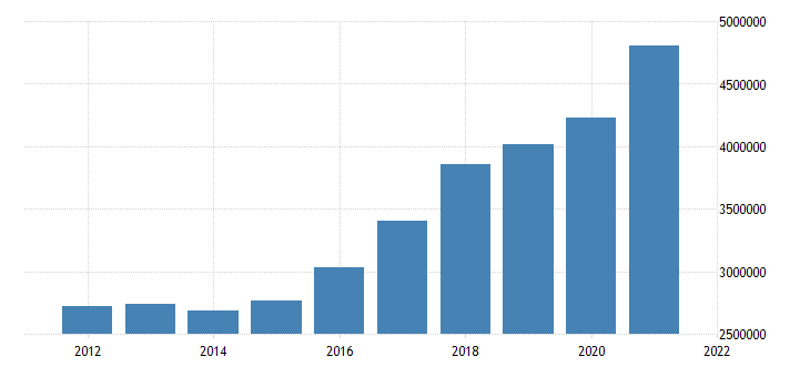 united states state government tax collections total sales and gross receipts taxes in utah thous of $ a na fed data