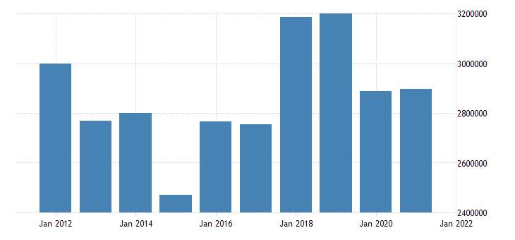 united states state government tax collections total selective sales taxes in connecticut thous of $ a na fed data