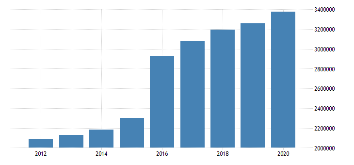 united states state government tax collections total selective sales taxes in georgia thous of $ a na fed data