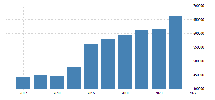 united states state government tax collections total selective sales taxes in idaho thous of $ a na fed data