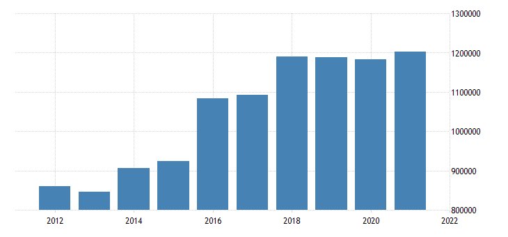 united states state government tax collections total selective sales taxes in kansas thous of $ a na fed data