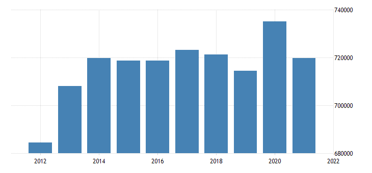 united states state government tax collections total selective sales taxes in maine thous of $ a na fed data