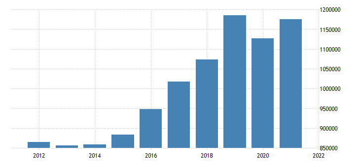 united states state government tax collections total selective sales taxes in utah thous of $ a na fed data