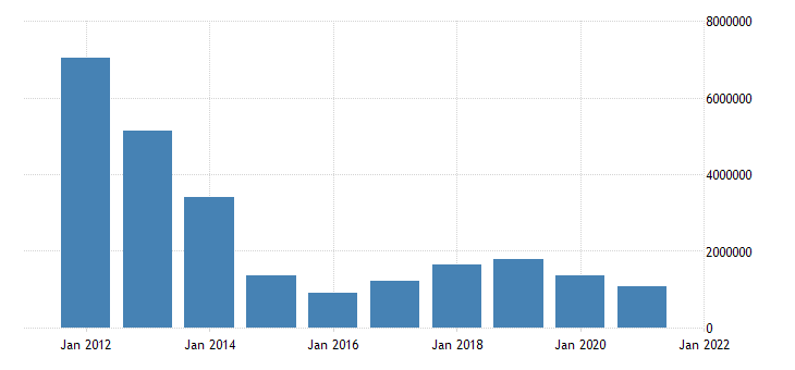 united states state government tax collections total taxes in alaska thous of $ a na fed data