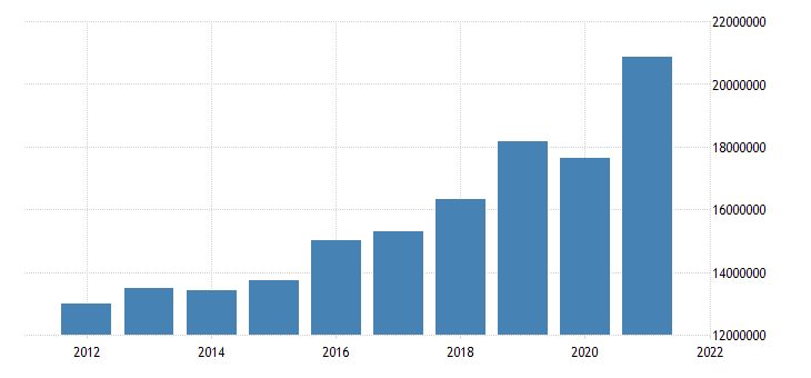 united states state government tax collections total taxes in arizona thous of $ a na fed data