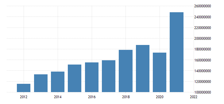 united states state government tax collections total taxes in california thous of $ a na fed data
