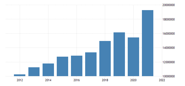 united states state government tax collections total taxes in colorado thous of $ a na fed data