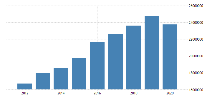 united states state government tax collections total taxes in georgia thous of $ a na fed data