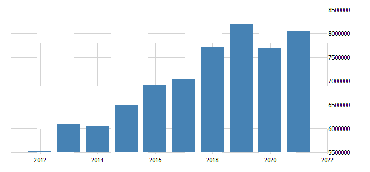 united states state government tax collections total taxes in hawaii thous of $ a na fed data