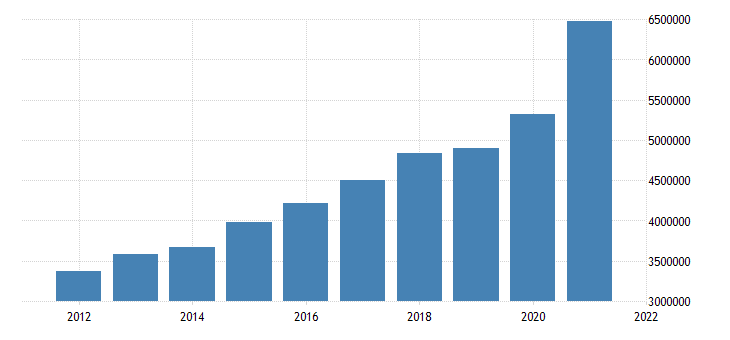 united states state government tax collections total taxes in idaho thous of $ a na fed data