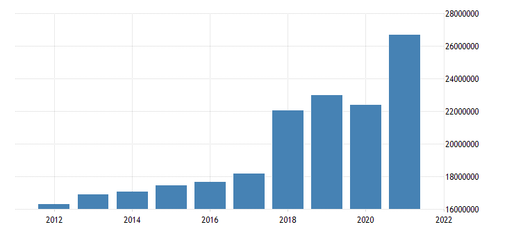 united states state government tax collections total taxes in indiana thous of $ a na fed data