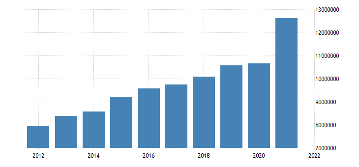 united states state government tax collections total taxes in iowa thous of $ a na fed data