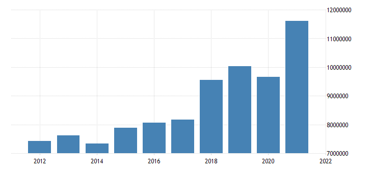 united states state government tax collections total taxes in kansas thous of $ a na fed data