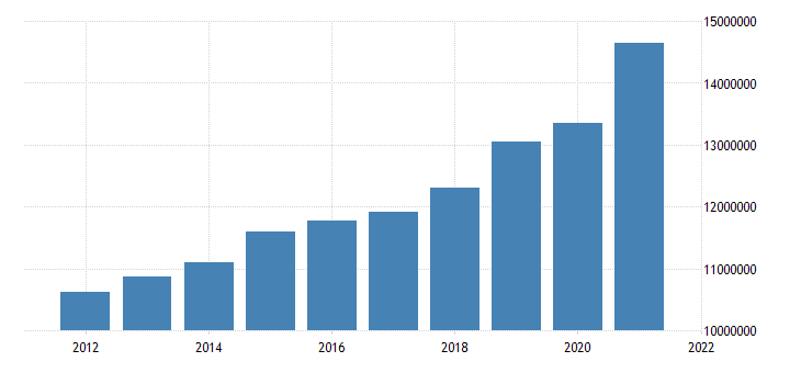united states state government tax collections total taxes in kentucky thous of $ a na fed data