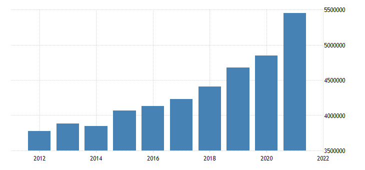 united states state government tax collections total taxes in maine thous of $ a na fed data