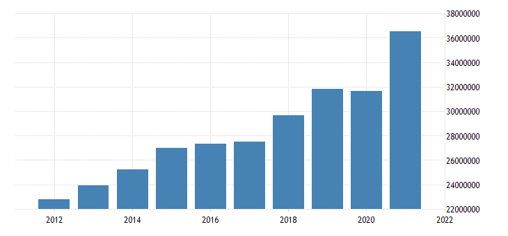 united states state government tax collections total taxes in massachusetts thous of $ a na fed data