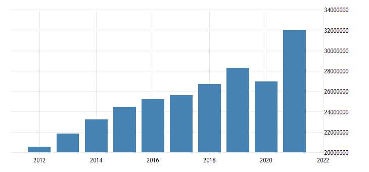 united states state government tax collections total taxes in minnesota thous of $ a na fed data