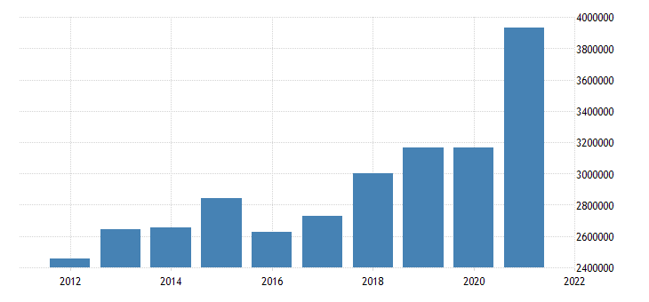 united states state government tax collections total taxes in montana thous of $ a na fed data