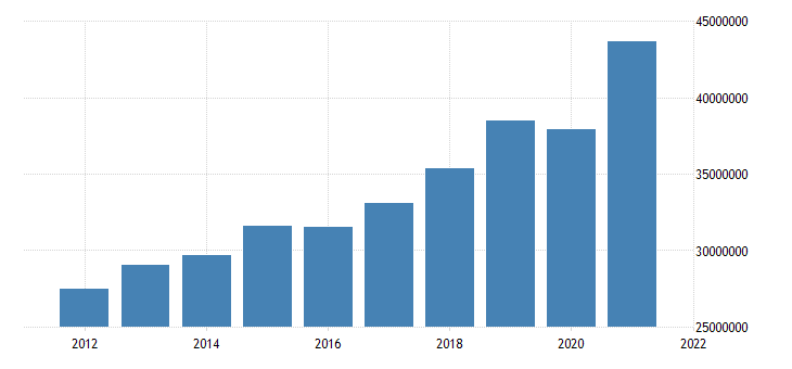united states state government tax collections total taxes in new jersey thous of $ a na fed data