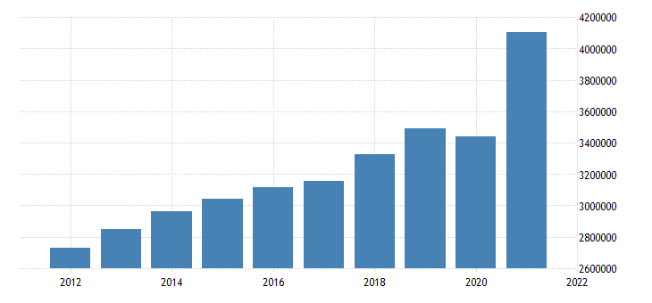 united states state government tax collections total taxes in vermont thous of $ a na fed data