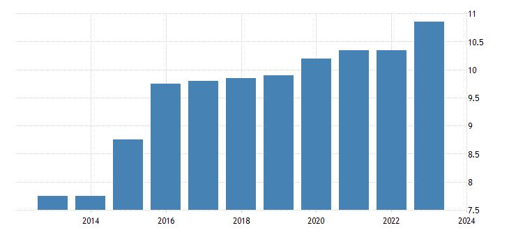 united states state minimum wage rate for alaska fed data