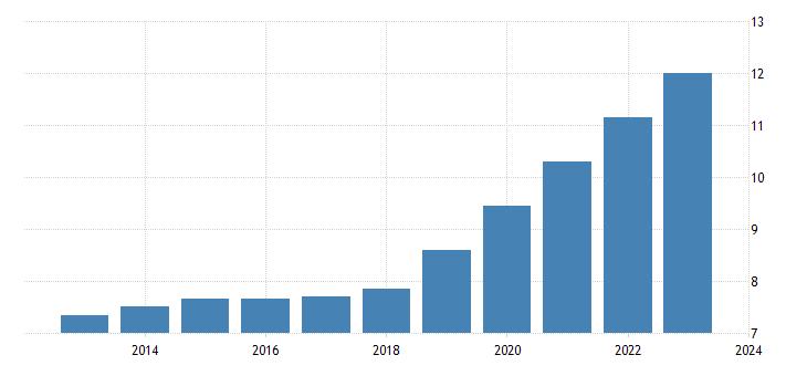 united states state minimum wage rate for missouri fed data