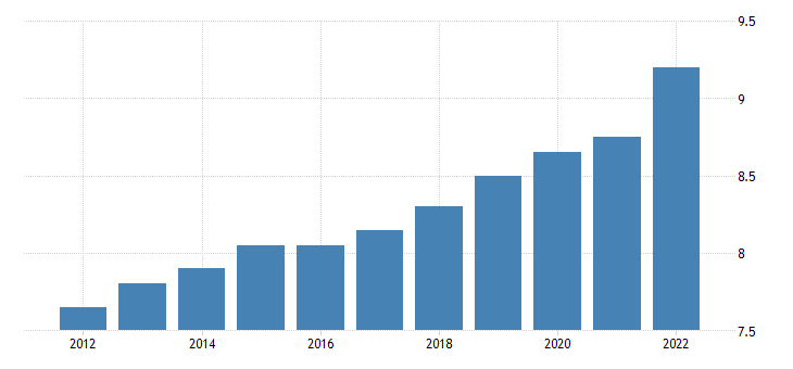 united states state minimum wage rate for montana fed data