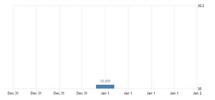 united states statistical discrepancy bil of $ a na fed data