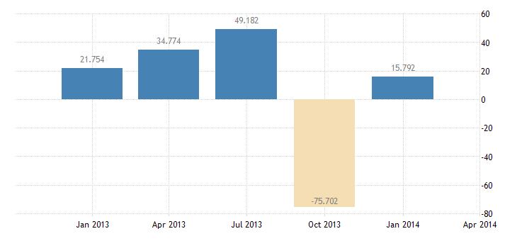 united states statistical discrepancy bil of $ q nsa fed data