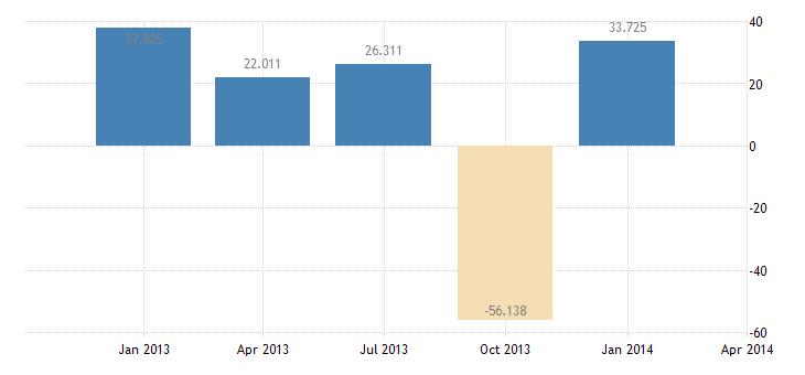 united states statistical discrepancy bil of $ q sa fed data