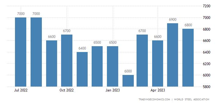 United States Steel Production   2019   Data   Chart   Calendar