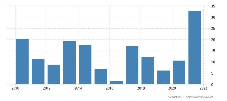 united states stock market return percent year on year wb data