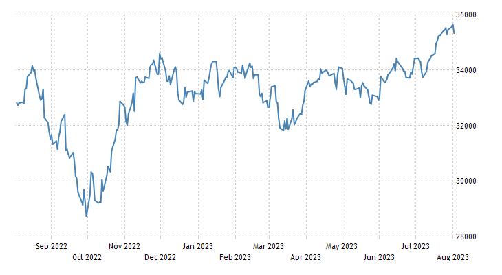Dow Jones Industrial Average | 2019 | Data | Chart