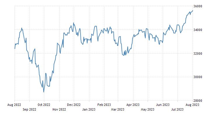 United States Stock Market Index (US30)
